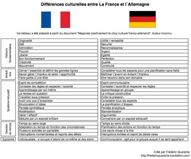 differences_culturelles_entre_france_et_allemagne (Crédits : Quaranta)
