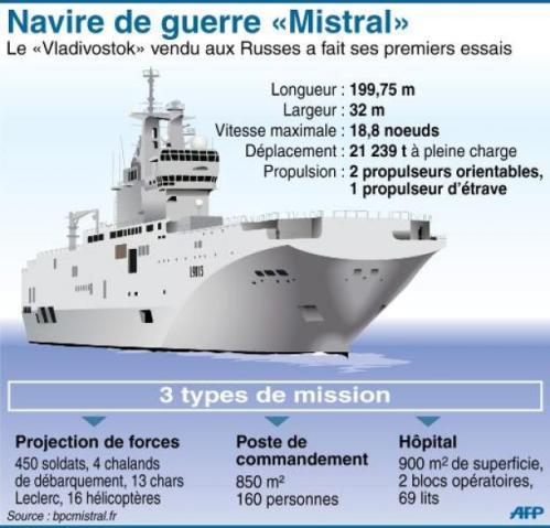 Frégate Mistral France Russie