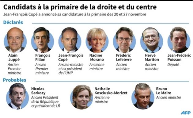 Primaires France 2017 Droite